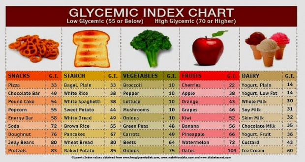 glycemic-index-chart-620x330