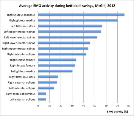 kettlebell swing | health & fitness