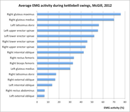 Kettlebell-swings-EMG